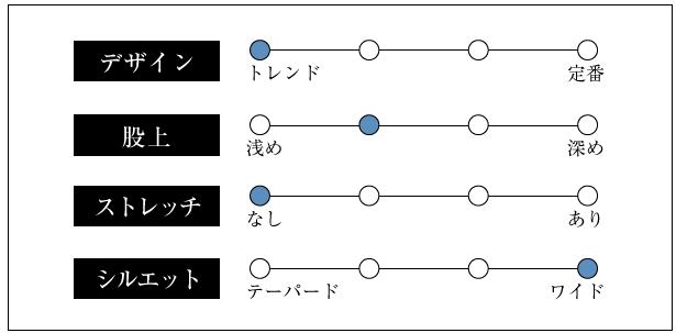 コットンデニムキャミオールインワンのグラフ